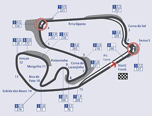 Esquema de las 15 curvas del circuito